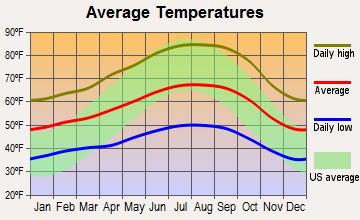 Felton, California average temperatures