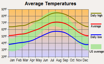 Fillmore, California average temperatures