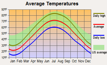 Cecil, Ohio average temperatures