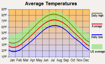 Cleveland, Ohio average temperatures