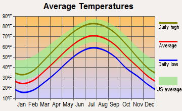Craig Beach, Ohio average temperatures