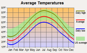 Cygnet, Ohio average temperatures