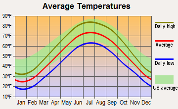 Elmore, Ohio average temperatures