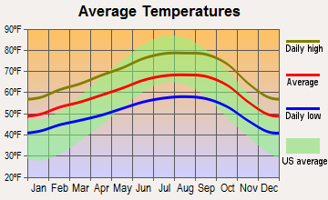 Fremont, California average temperatures