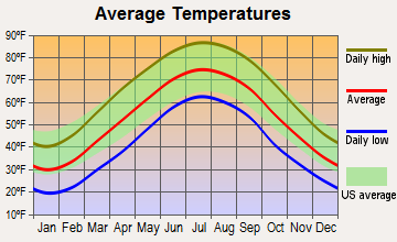 Hanging Rock, Ohio average temperatures