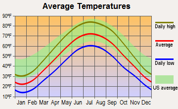 Hicksville, Ohio average temperatures