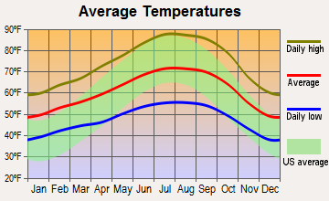 Gilroy, California average temperatures