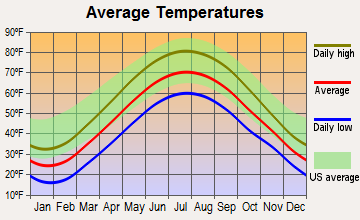 Madison, Ohio average temperatures