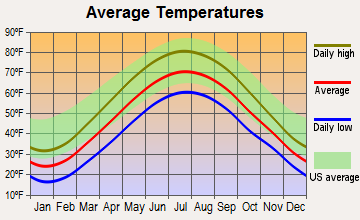 Maple Heights, Ohio average temperatures