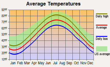 Marblehead, Ohio average temperatures