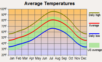 Golden Hills, California average temperatures
