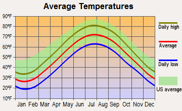 Mentor, Ohio average temperatures