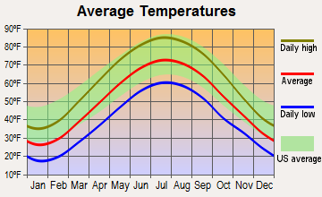Mineral Ridge, Ohio average temperatures