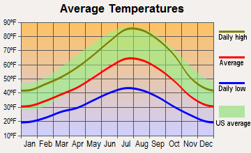 Graeagle, California average temperatures