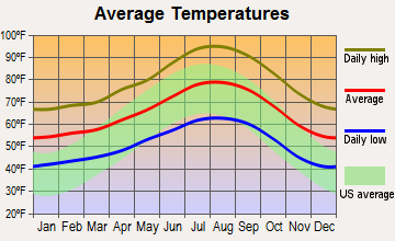 Grand Terrace, California average temperatures