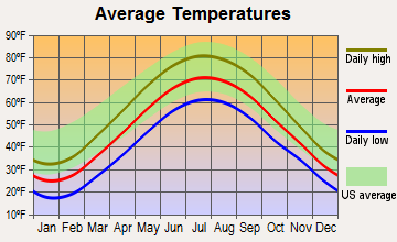 North Randall, Ohio average temperatures