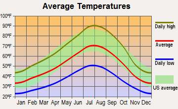 Grenada, California average temperatures