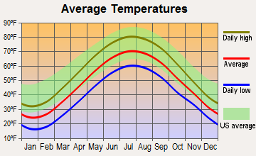 Pepper Pike, Ohio average temperatures