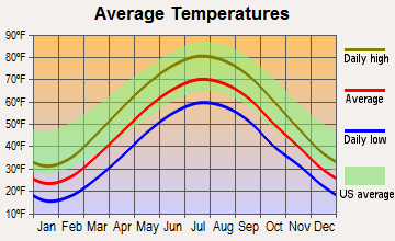 Ravenna, Ohio average temperatures
