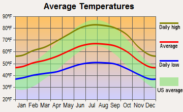 Guerneville, California average temperatures
