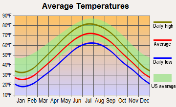 Rocky River, Ohio average temperatures