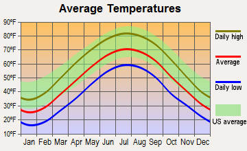 Roseville, Ohio average temperatures