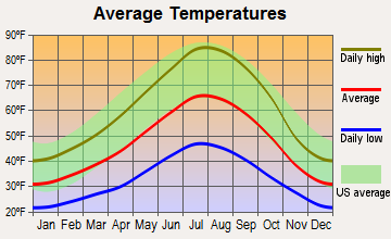 Hamilton Branch, California average temperatures