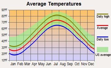 Sandusky, Ohio average temperatures