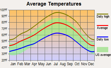 Hanford, California average temperatures