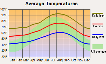 Harbison Canyon, California average temperatures