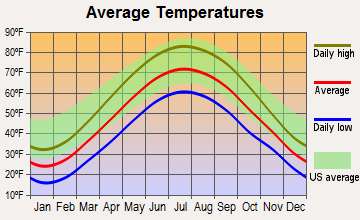 South Amherst, Ohio average temperatures
