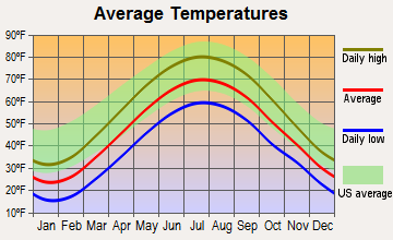 South Russell, Ohio average temperatures