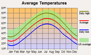 South Zanesville, Ohio average temperatures