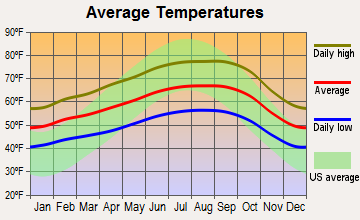 Hayward, California average temperatures