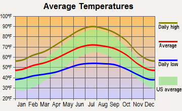 Healdsburg, California average temperatures