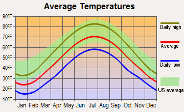 Warren, Ohio average temperatures