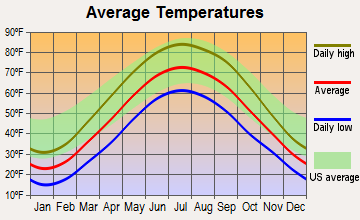 Wayne, Ohio average temperatures