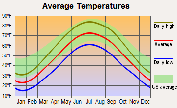 West Millgrove, Ohio average temperatures