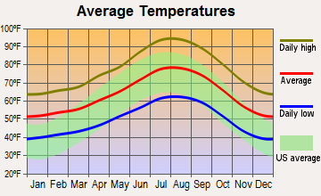 Highland, California average temperatures