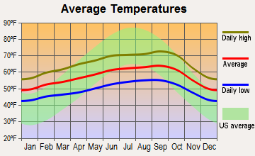 Hillsborough, California average temperatures