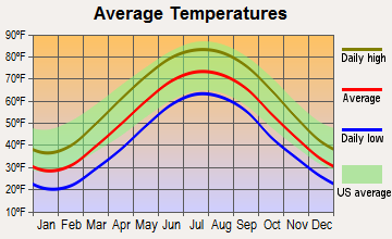 Yorkville, Ohio average temperatures