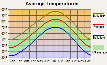 Altus, Oklahoma average temperatures