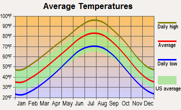 Arapaho, Oklahoma average temperatures