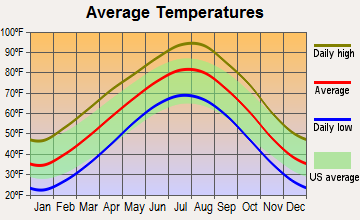 Arcadia, Oklahoma average temperatures