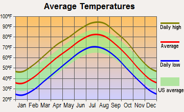 Avant, Oklahoma average temperatures
