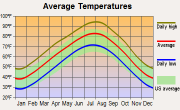 Boley, Oklahoma average temperatures