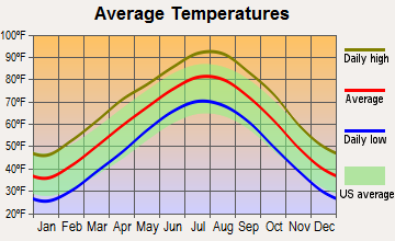 Checotah, Oklahoma average temperatures