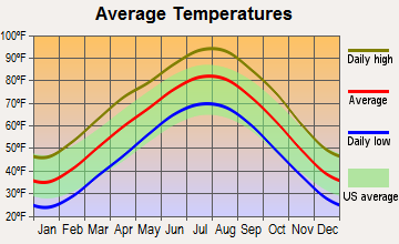 Delaware, Oklahoma average temperatures