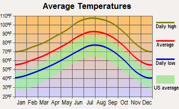 Indian Wells, California average temperatures