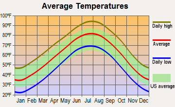 Fort Cobb, Oklahoma average temperatures